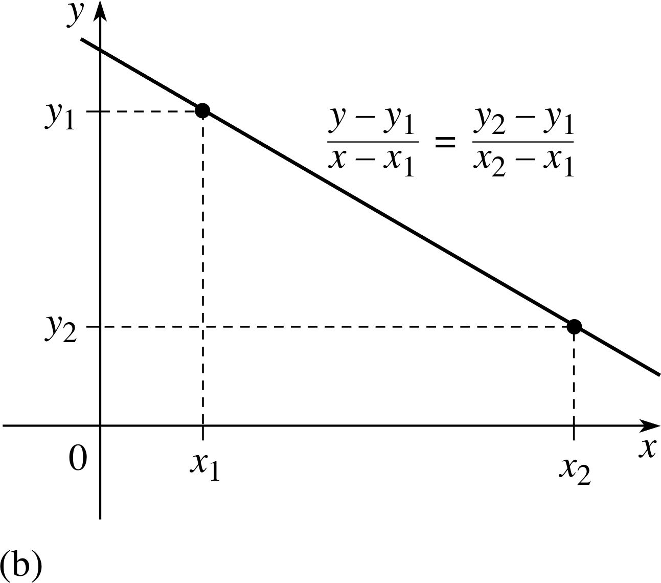 Equation Of A Straight Line From Two Points Calculator