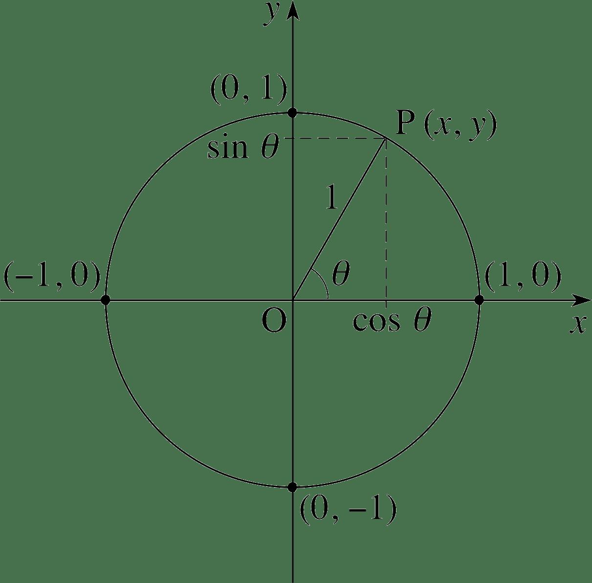 0 Equal X X Cos1 F X F Not 1 X X 0