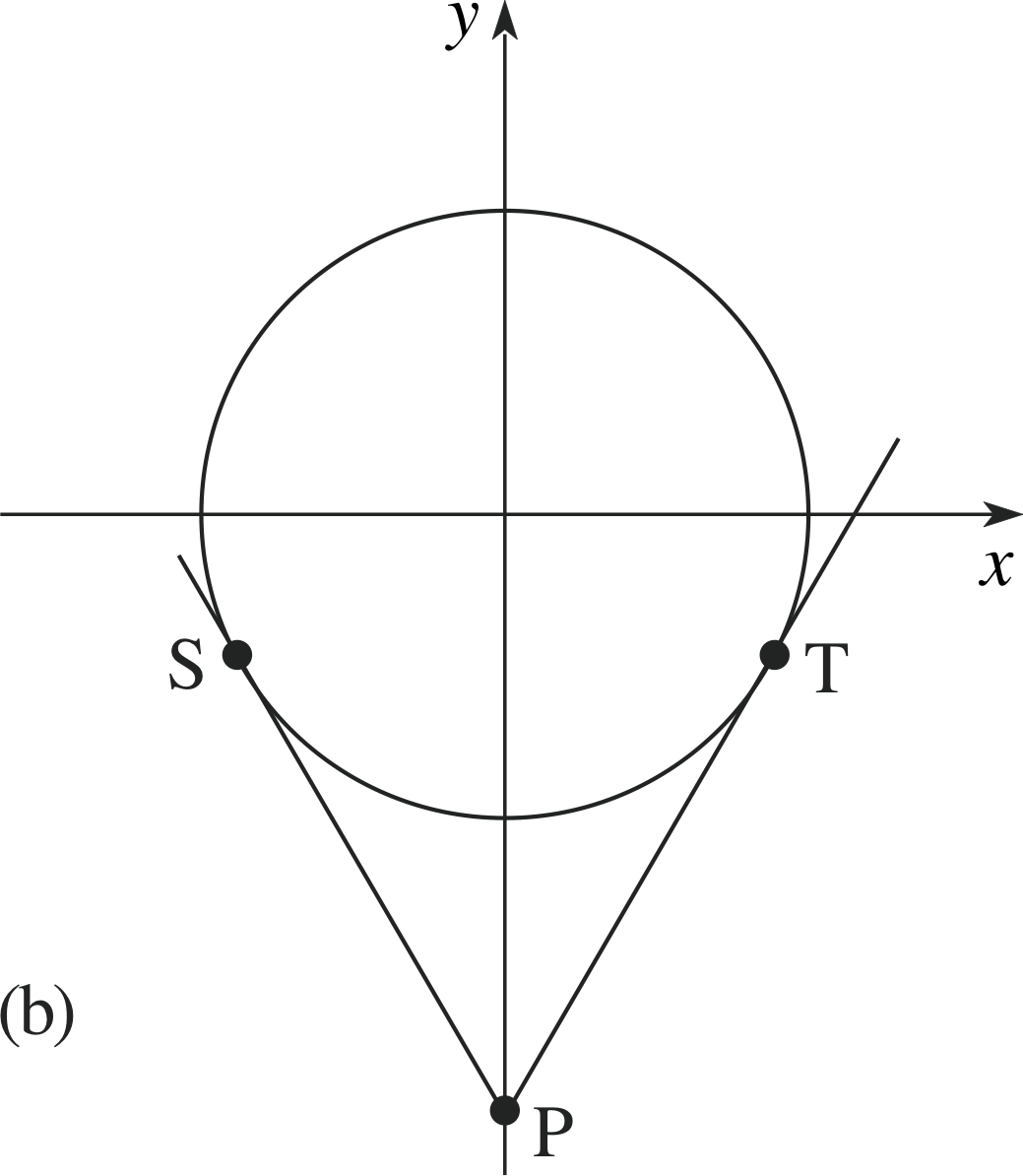 Equation Of A Circle With Radius R Centered At The Origin