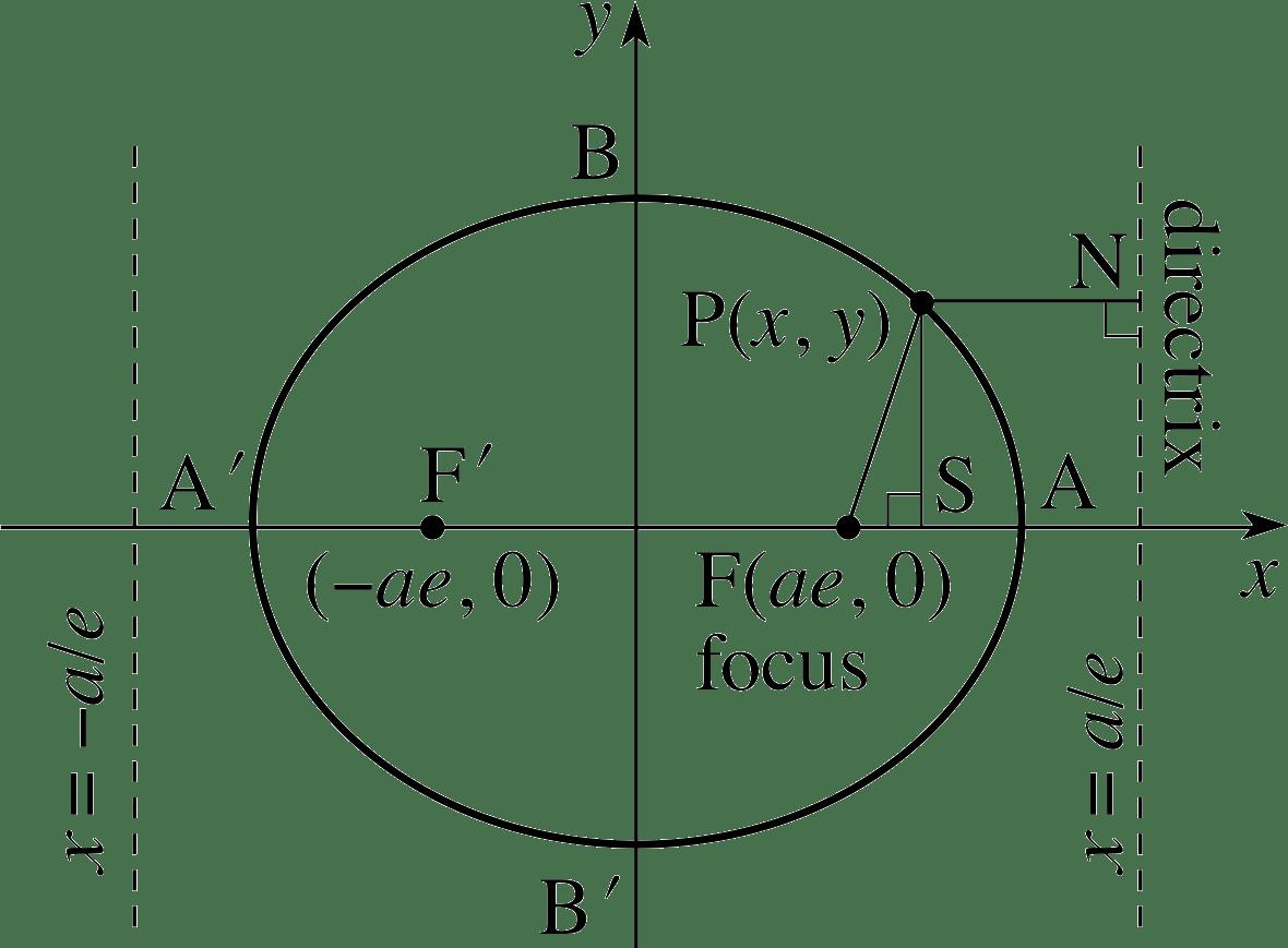 Standard Equation Ellipse Foci