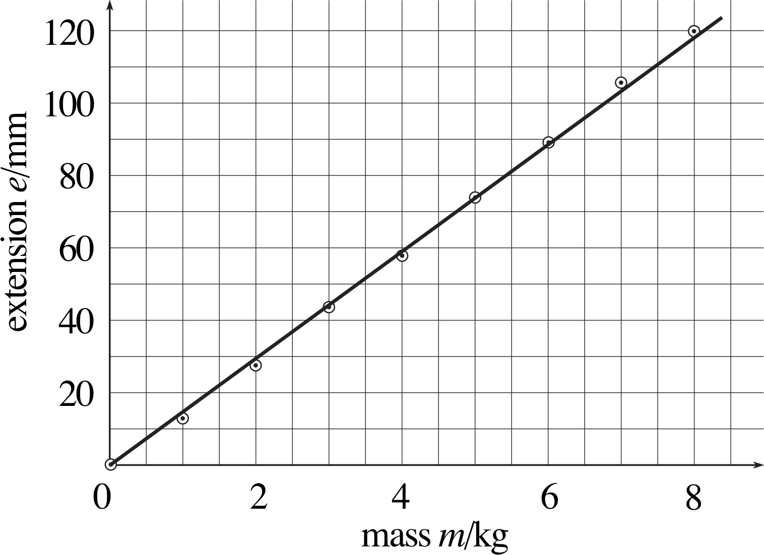 Nonlinear Graph Examples