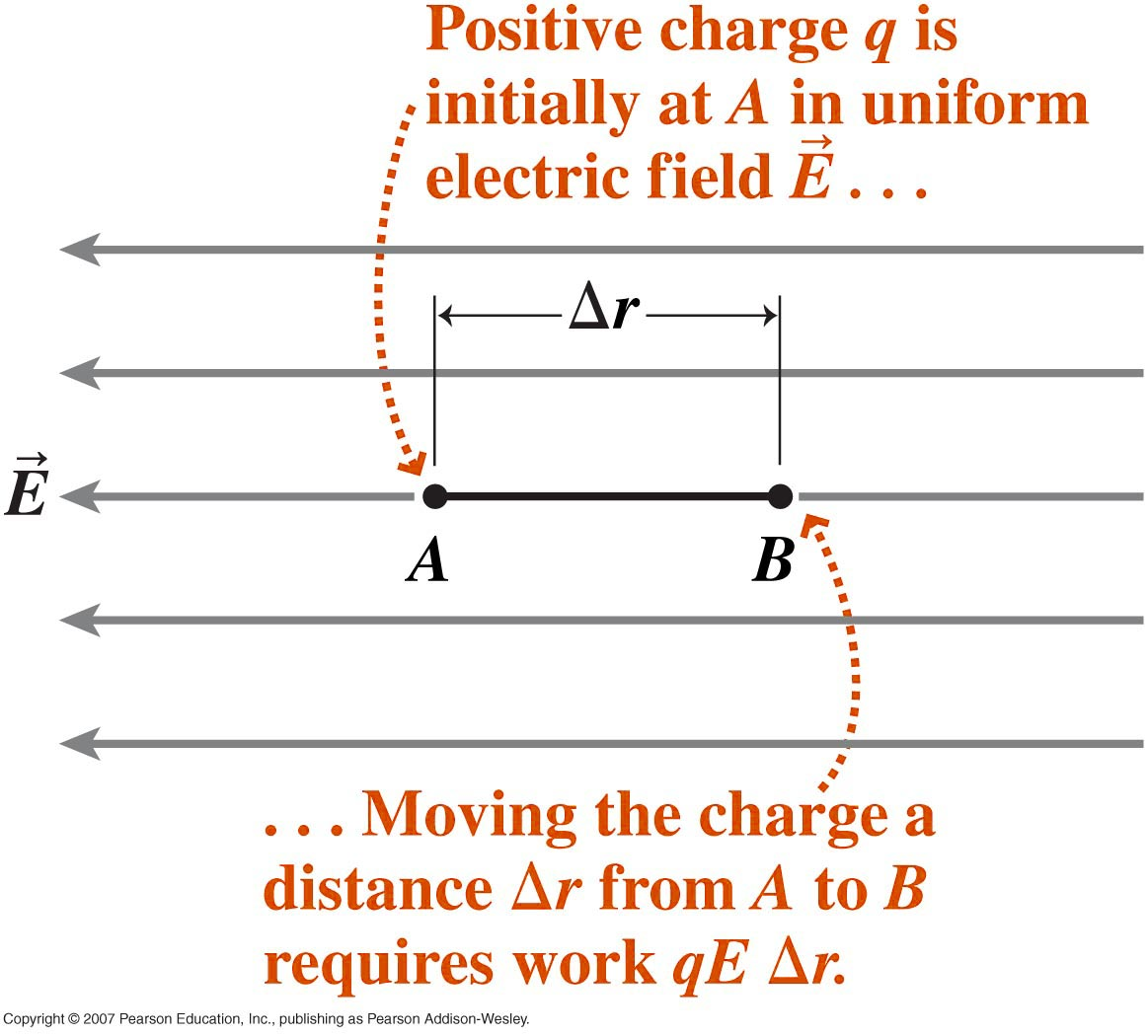 Equation Of Electric Potential Energy