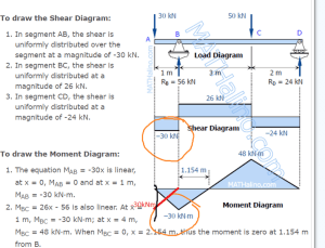 Moment diagram | Physics Forums
