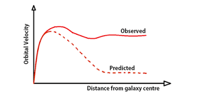 Observed and Predicted Graph