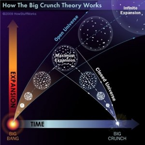 The Big Crunch, the Big Freeze and the Big Rip  The Big Bang and the Big Crunch  The Physics