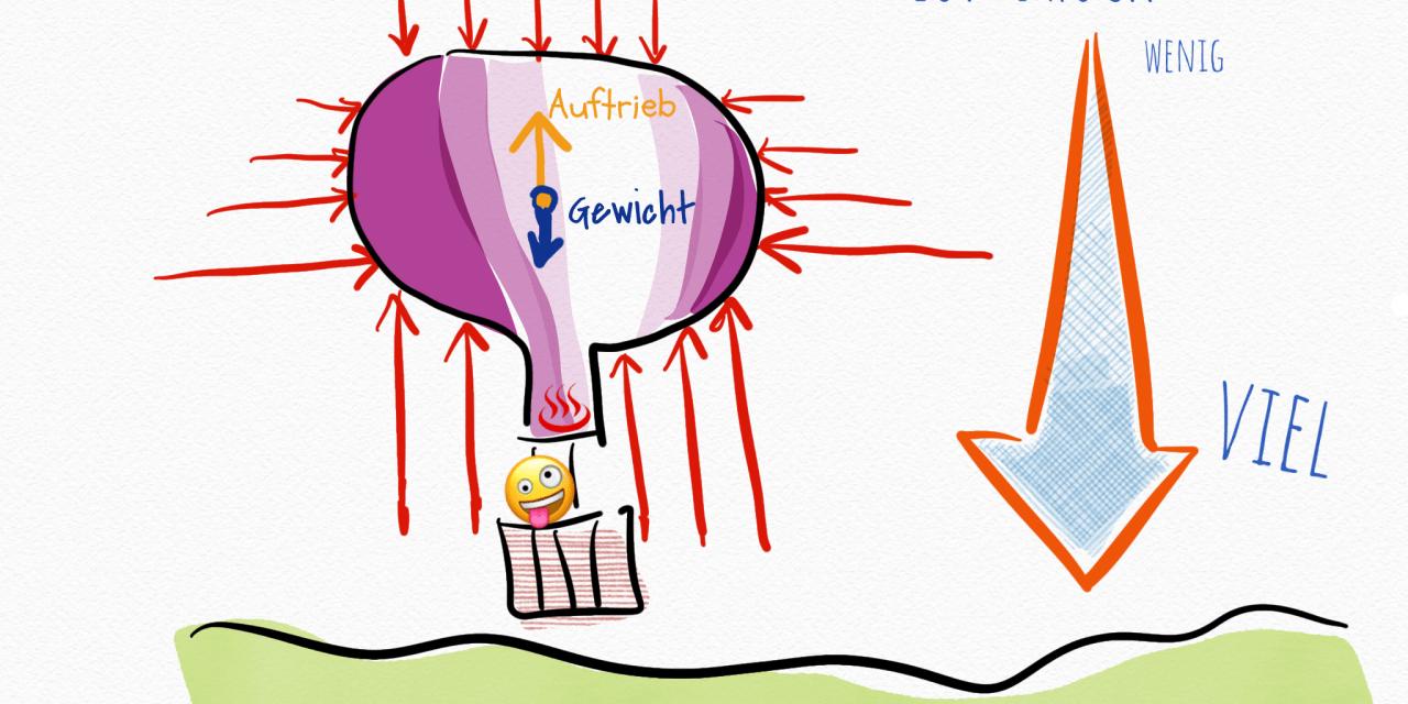 Wie fliegt ein Heißluftballon?