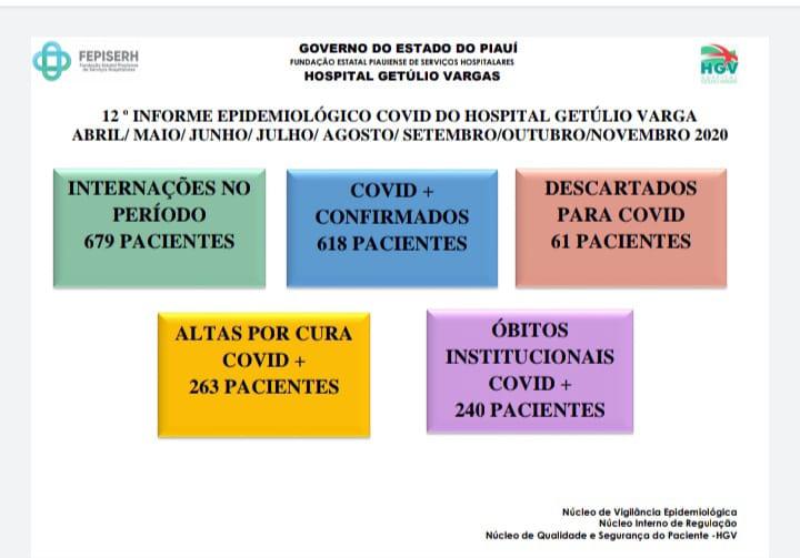 DADOS NOVEMBRO.jpg2 Mais de 50% dos pacientes internados com Covid-19 no HGV são homens