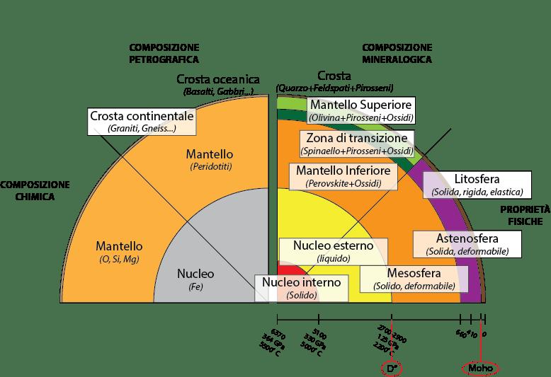 interno della terra istituto nazionale di geofisica e