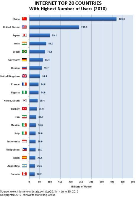 Istat: 57 percento delle famiglie Online