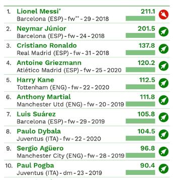 CIES – Classifica dei 100 giocatori, TOP 10 per valore economico (Giugno 2016) – link diretto al file in PDF: QUI