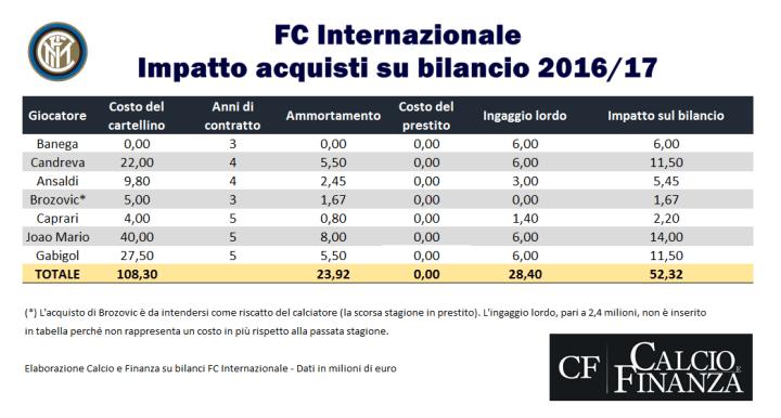 Impatto degli acquisti sul bilancio 2016-2017 dell'Inter - calcioefinanza.it