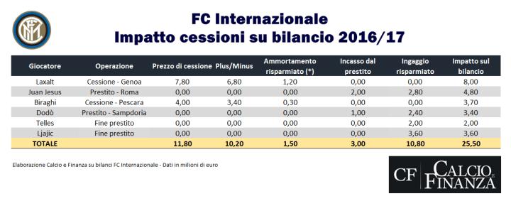 Impatto delle cessioni sul bilancio 2016-2017 dell'Inter - calcioefinanza.it