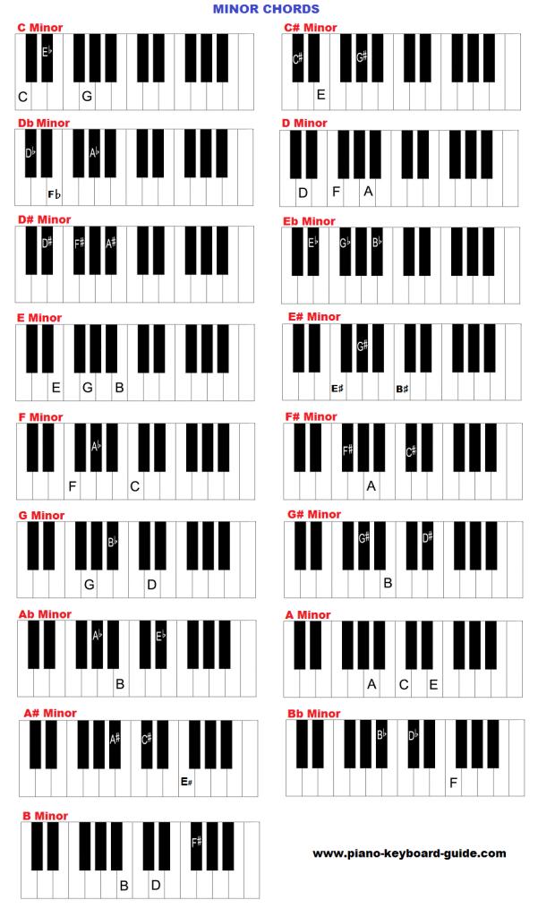 Piano Keyboard Chords Chart Minor