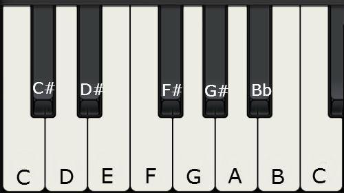 Piano Basics kEY nAMES 2