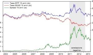 CHART 2 - yields