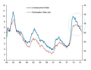 05 - 3 Participation rate