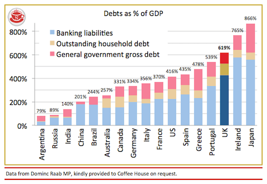 UK total debt