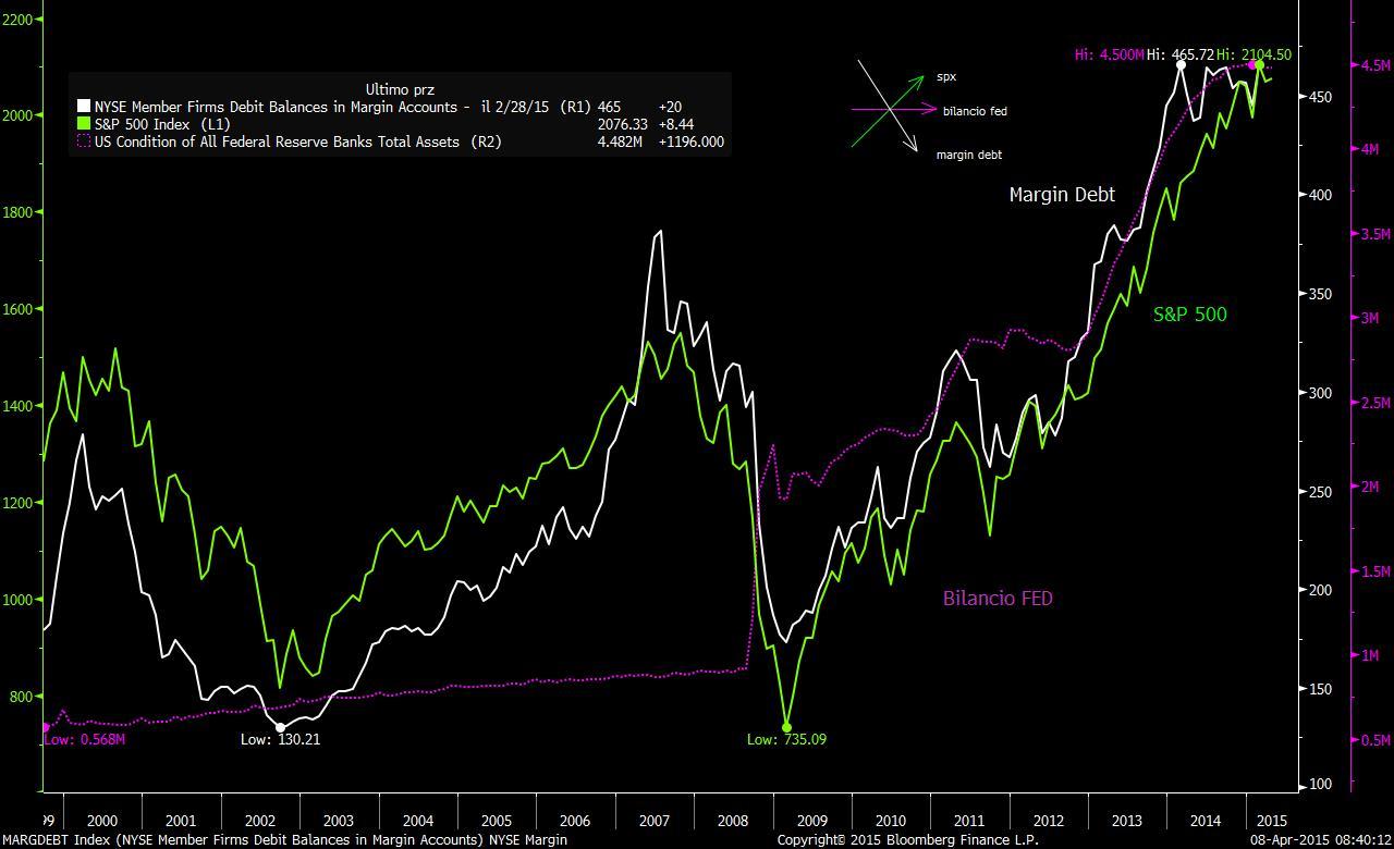 margindebt-spx-bilancio-fed