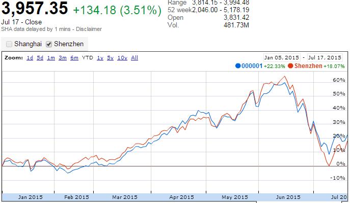 72baefb011 Sebbene sia utilizza l'indice della borsa di Shanghai per la descrizione  dei recenti avvenimenti che hanno interessato il mercato cinese delle azioni,  ...