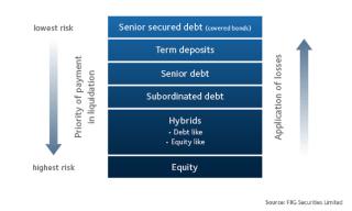 capitalstructurebank