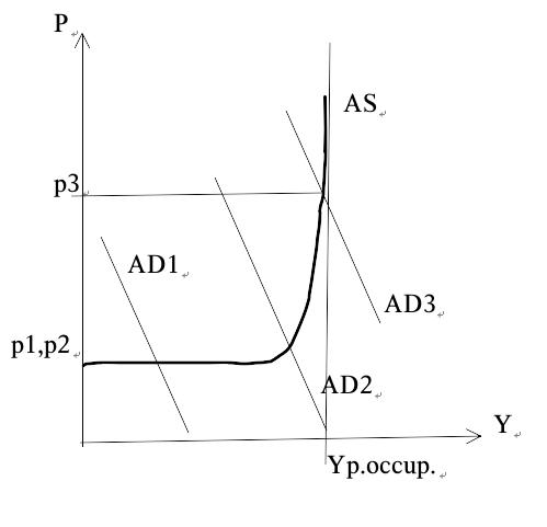 curve Keynes3.1