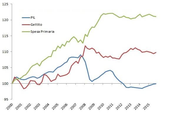 dati reali su base deflattore PIL. Fonte: ISTAT