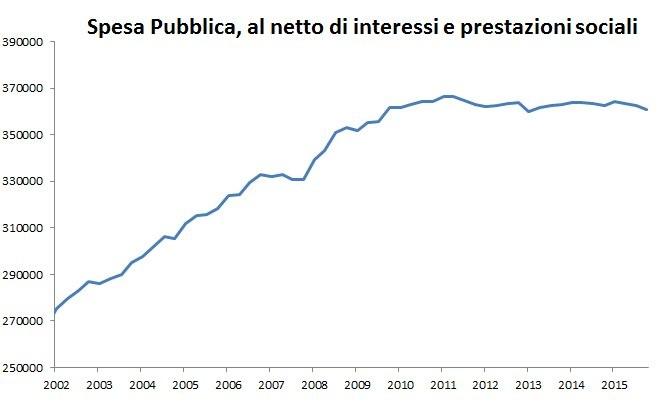 fonte dati: ISTAT