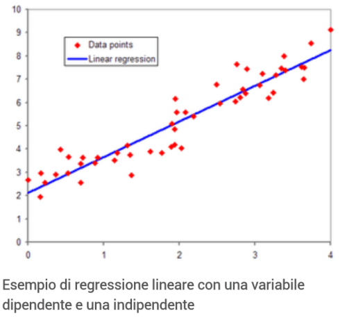 Grafico regress