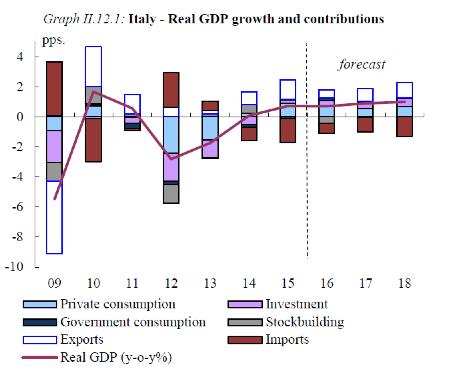 Contributi alla crescita del PIL Italiano per componenti (Autumn Forecasts 2016 - Commissione Europea)