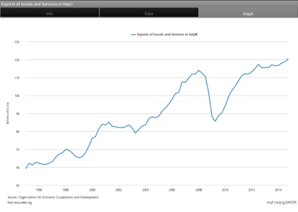 Esportazioni in Euro (prezzi correnti). Fonte: FRED dataset