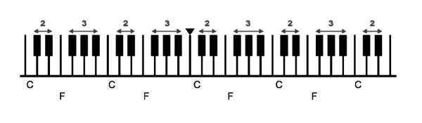 Black and white key arrangement