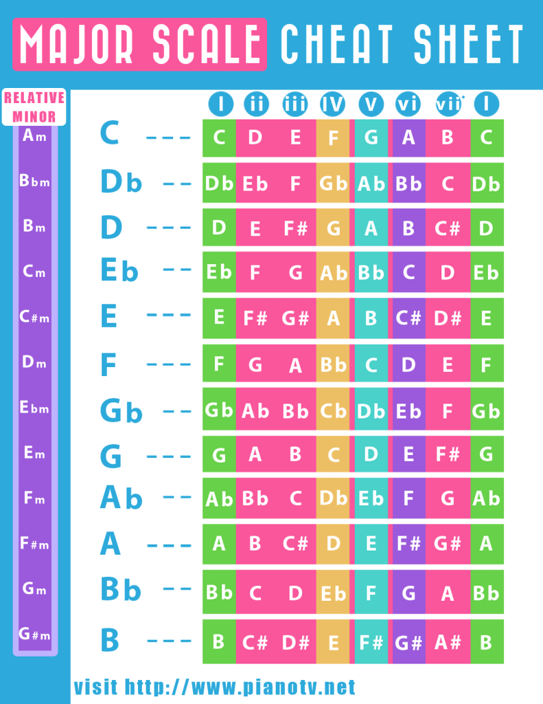 Major Scale Cheat Sheet
