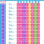 Minor Scale Cheat Sheet