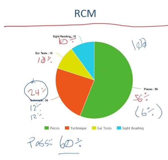 RCM grade 2 marking percentages