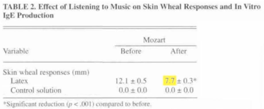 health-benefits-of-mozart