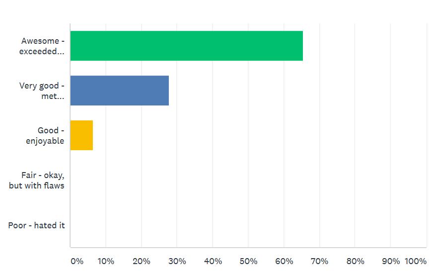 survey 1