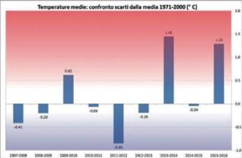 L'istogram- ma raffigura l'andamento climatico secondo i dati delle stazioni meteo locali raccolti da un centro in Atlanta (Usa)