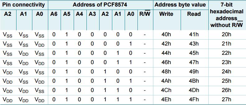 pcf8574 address map