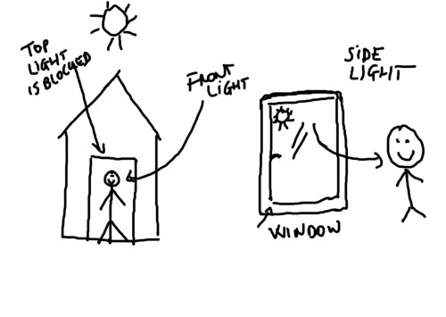 sketch to describe front and side light - Piccolino photo studio