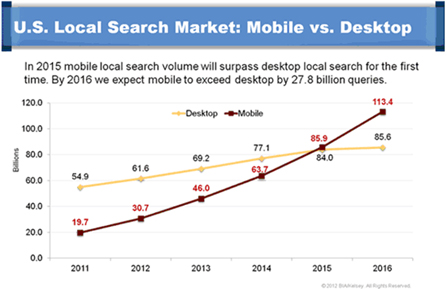 mobile-vs-desktop-graph