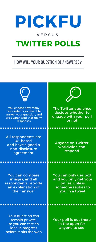 twitter polling vs pickfu