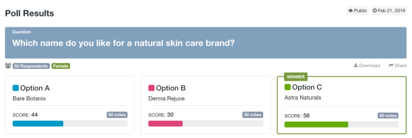 Split test with 50 females who were asked to rank three potential names for a natural skin care brand