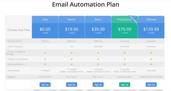 Amazon feedback tools: FeedbackWhiz pricing grid