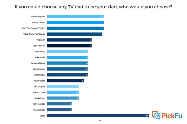 PickFu results - 200 people were asked which TV dad they would choose as their own dad