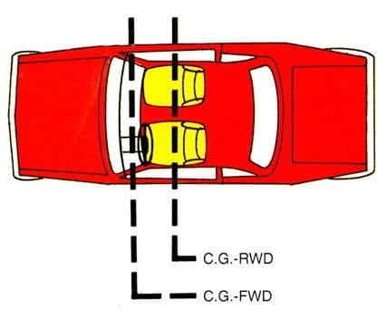 Determining the Center of Gravity Helps to Locate Lift Columns