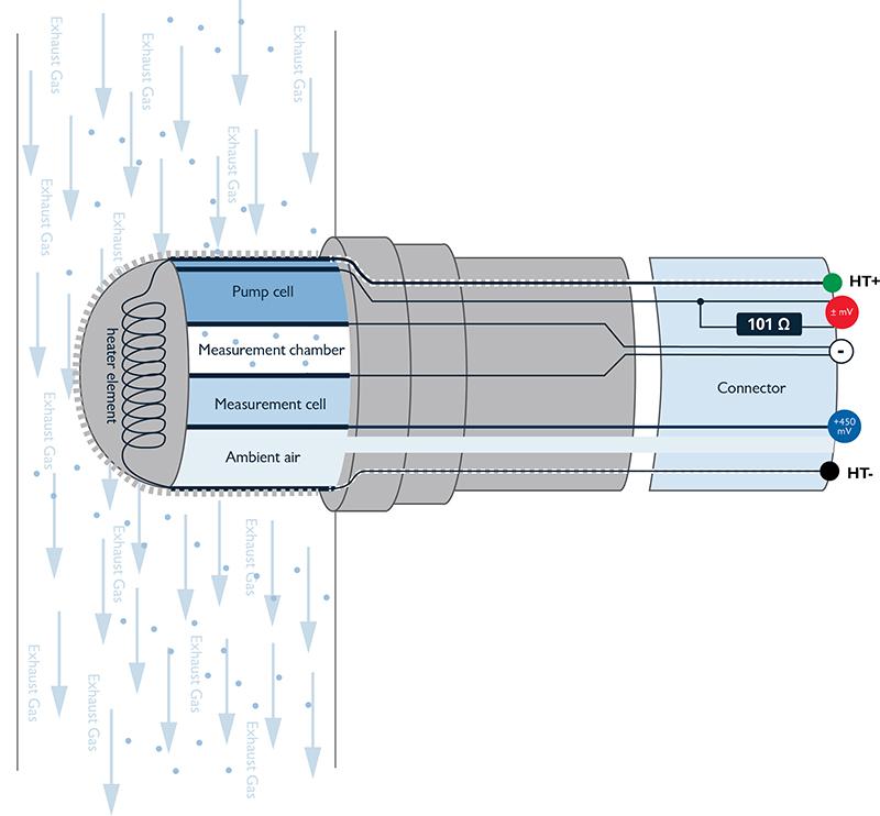 Broadband_oxygen_sensor lrge?resize\\\\\\\=665%2C617\\\\\\\&ssl\\\\\\\=1 ntk oxygen sensor wire diagram 5 wiring diagrams ntk oxygen sensor wiring diagram at virtualis.co