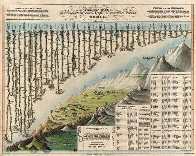 Mountain diagram 1823