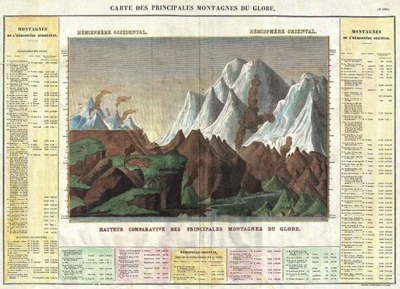 mountain sketch chart