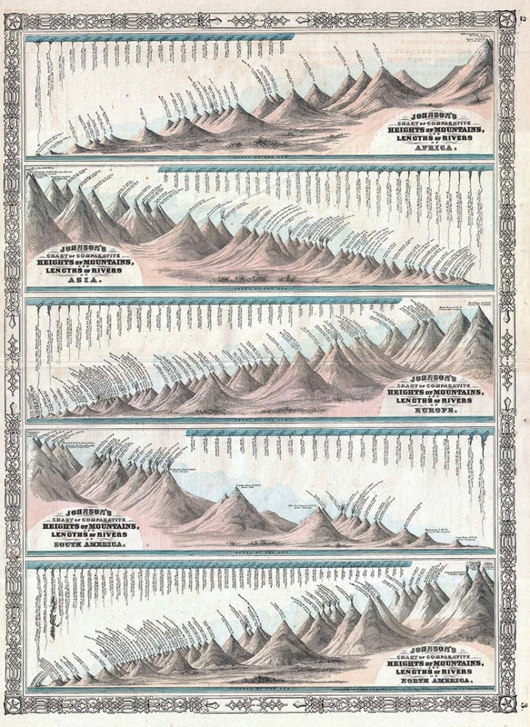1864 Johnsons world mountains diagram