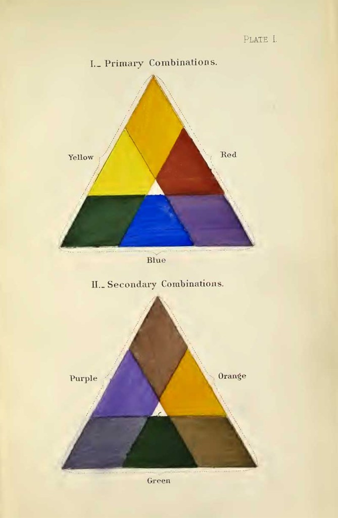 A nomenclature of colors for naturalists triangles